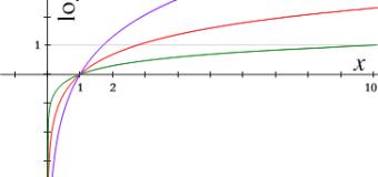 対数の対称
